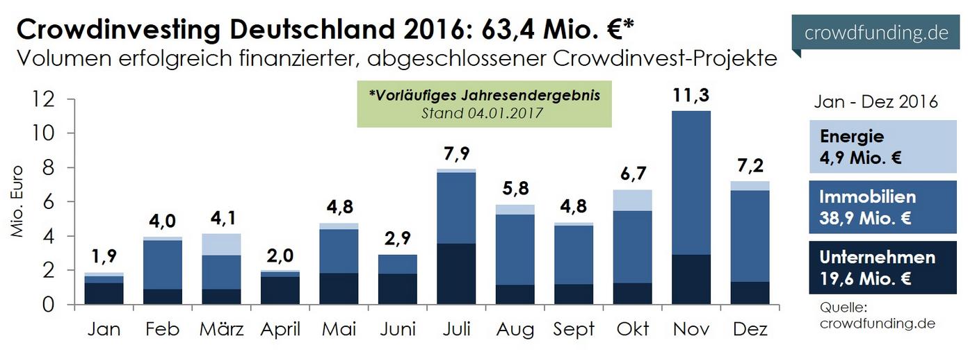 Crowdinvesting in Deutschland Statistik