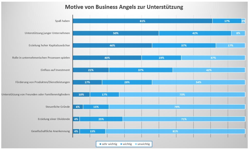 Ziele von Business Angels