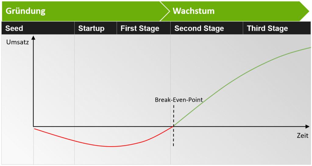 Startup Finanzierungsphasen und Gewinnschwelle